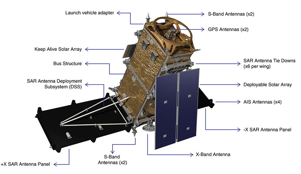 The RADARSAT Constellation Mission Space Segment will consist of a constellation of three identical satellites flying in low-Earth orbit (586 km to 615 km above the Earth). Each of the satellites in the constellation will be made up of a bus and a synthetic aperture radar (SAR) payload. There is also a secondary payload—an automated identification system (AIS) for ships—that will be used independently or in conjunction with the SAR