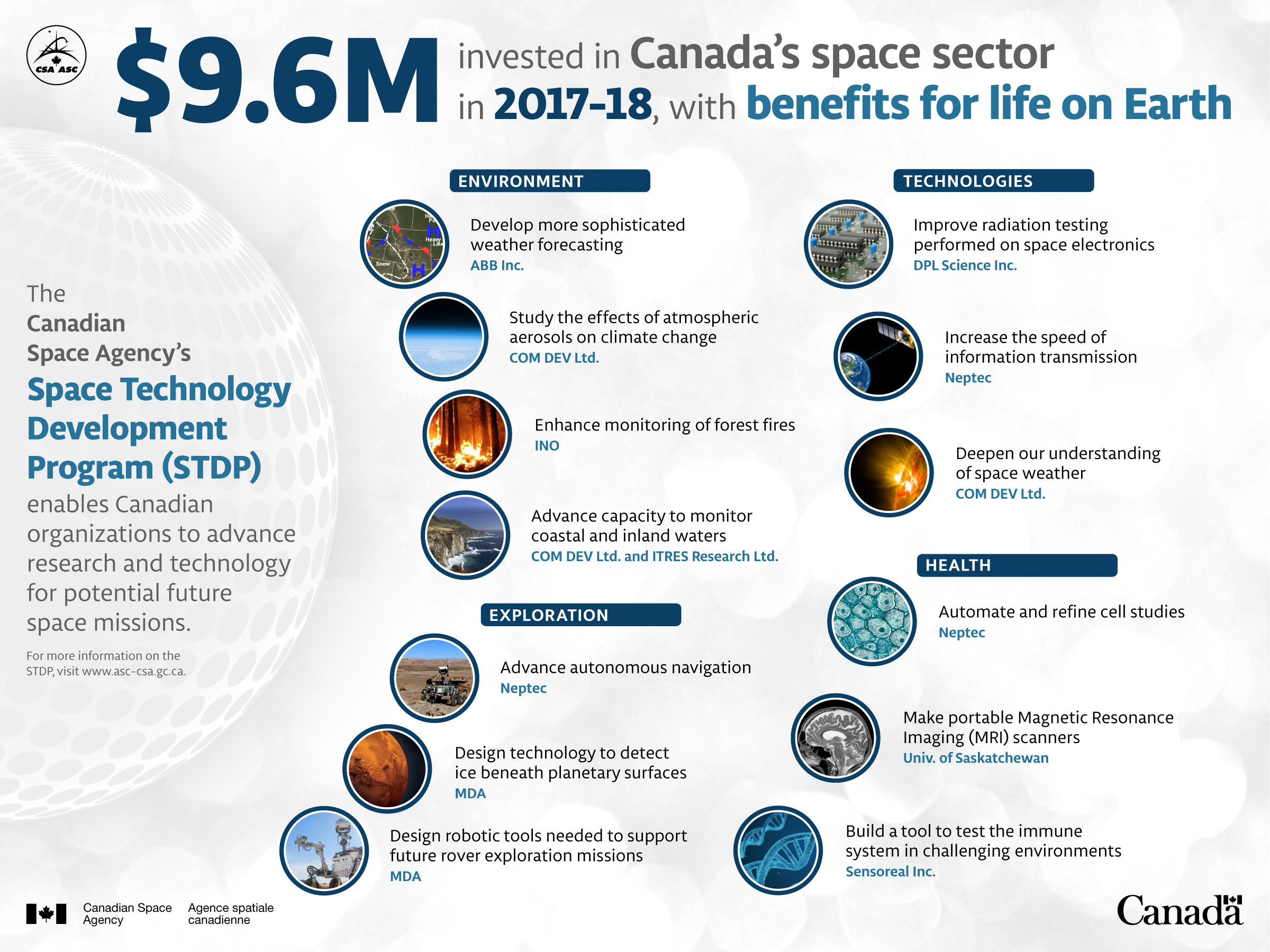 Development of Enabling Space Technologies infographic