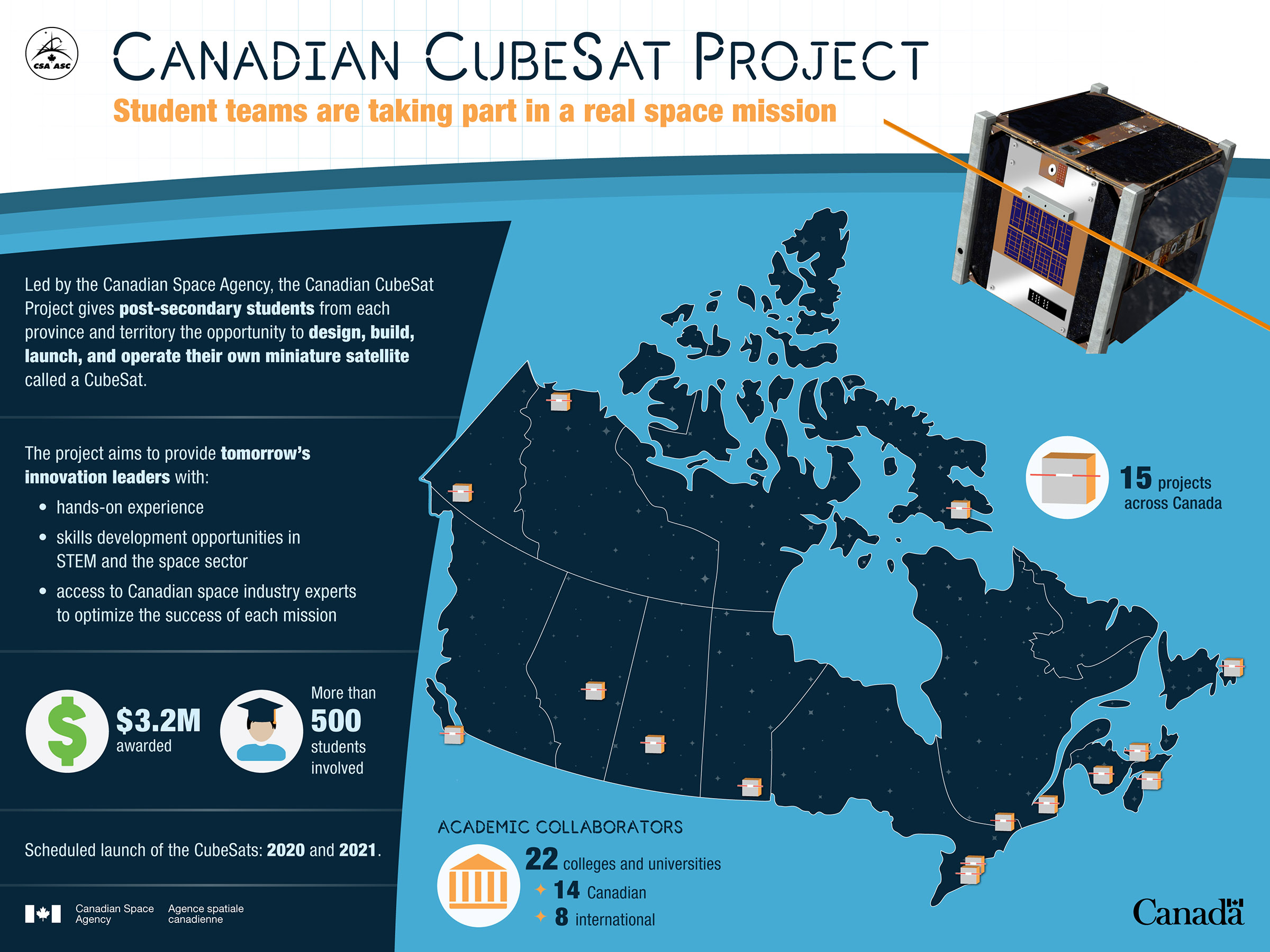 Canadian CubeSat Project at a glance.