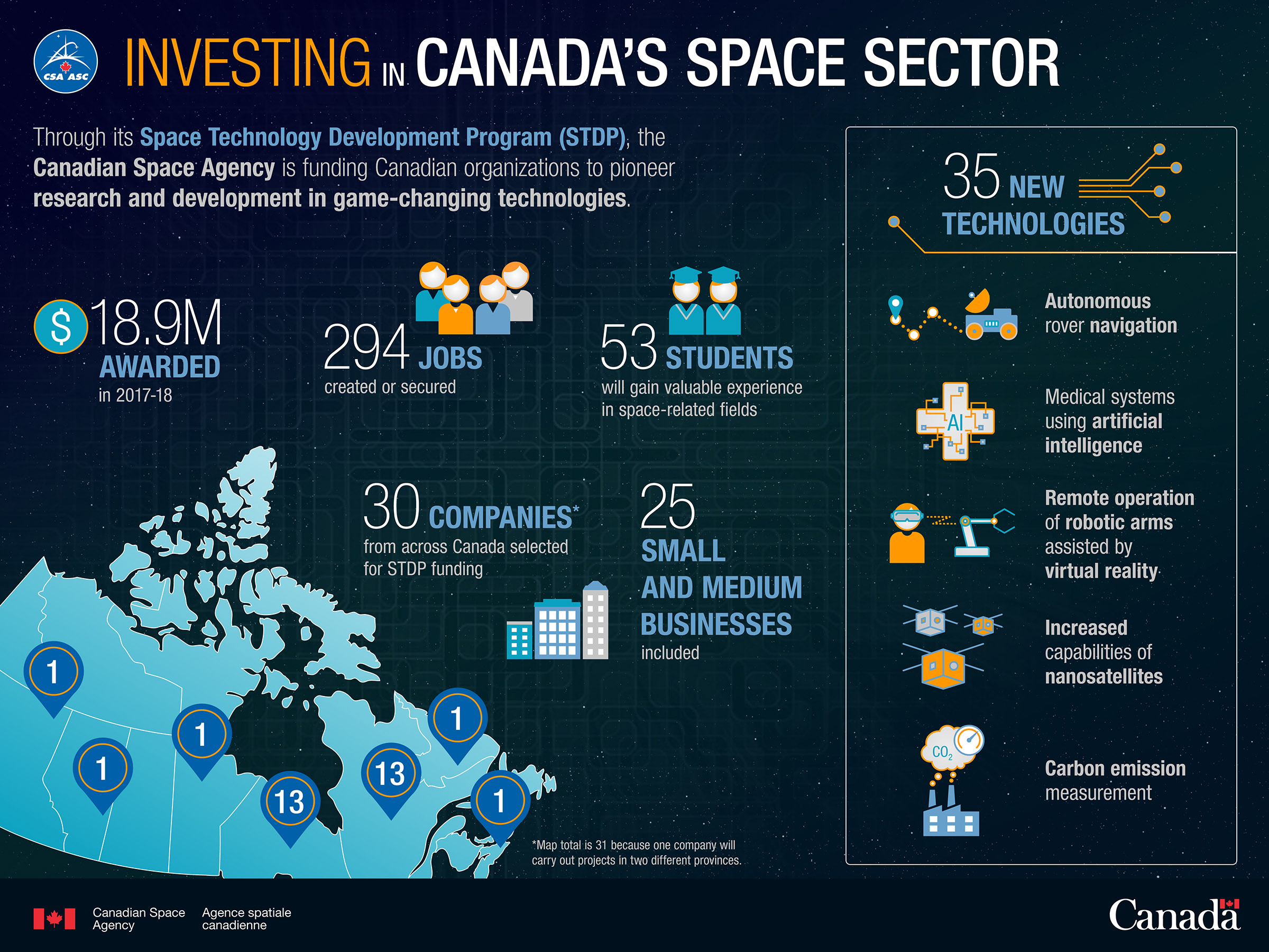 Infographic highlighting the benefits of contribution agreements awarded through the Canadian Space Agency's Space Technology Development Program