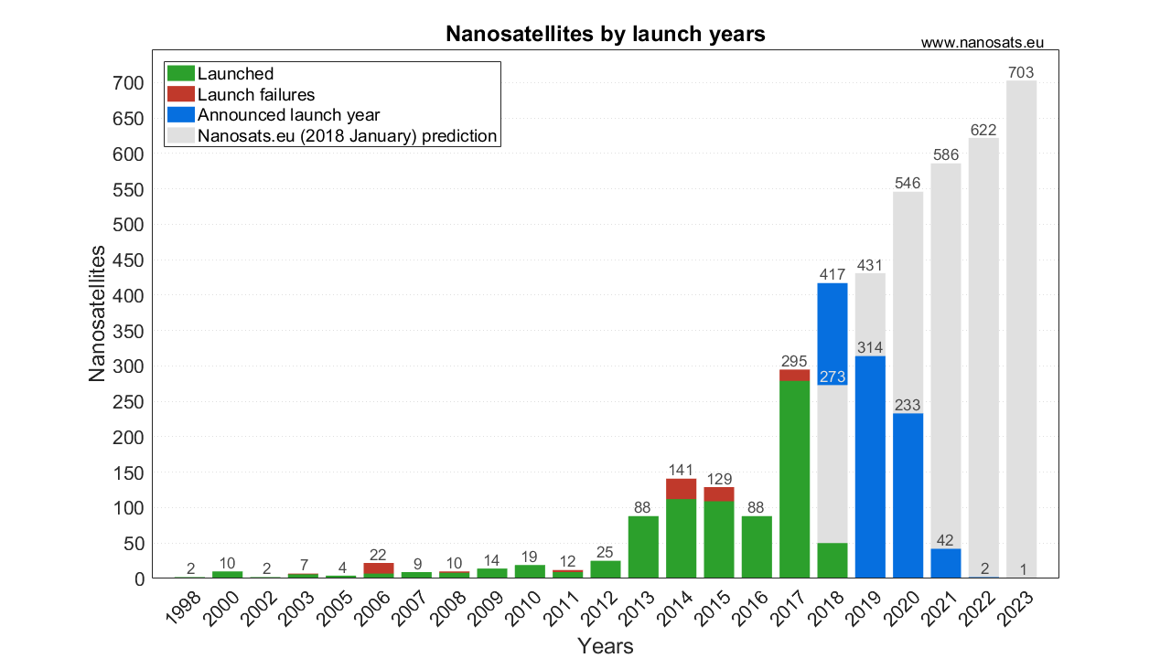 Yearly launched and planned CubeSats as of March 2018