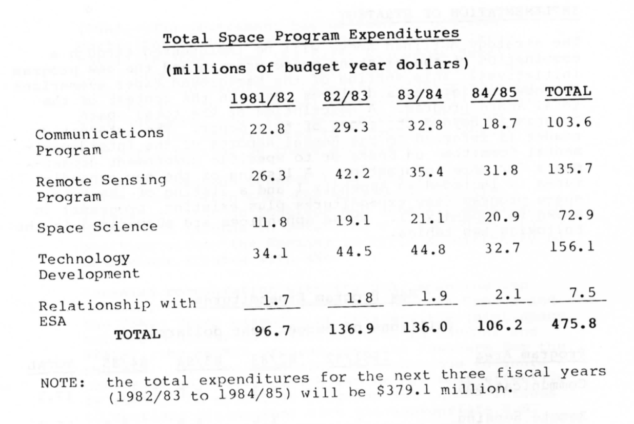 Canada - Space Program Expenditures - 1981/82 to 1984/85