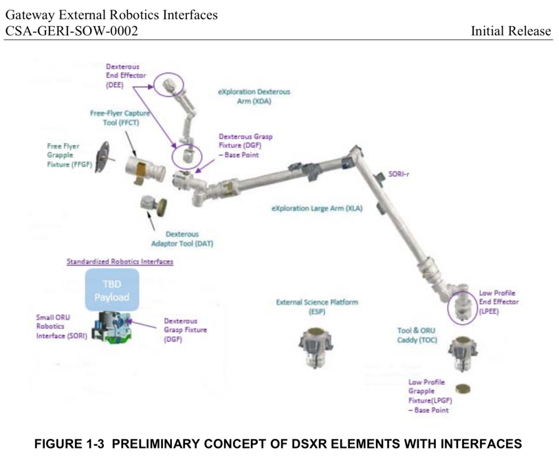 Preliminary concept of DSXR elements with interfaces