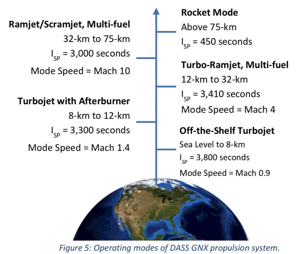 Space Engine Systems DASS GNX propulsion system operating modes.